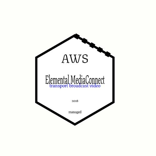 AWS Elemental MediaConnect